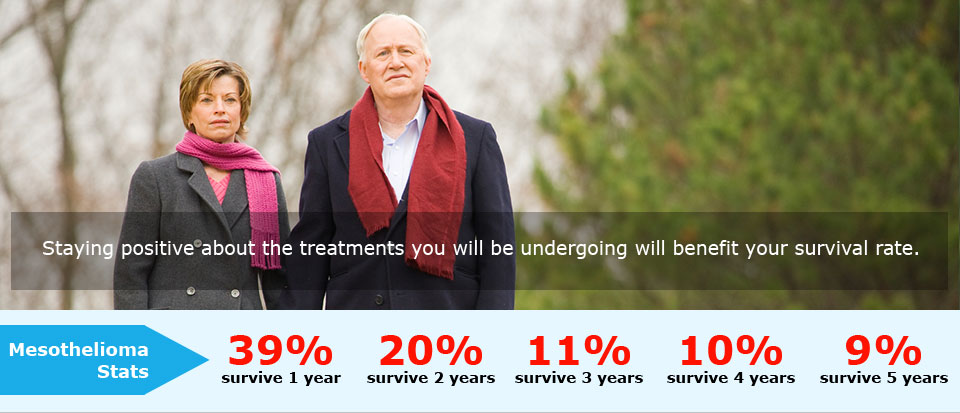 Staying positive will benefit your mesothelioma survival rate